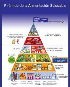 ¿Cómo debemos interpretar la pirámide nutricional?